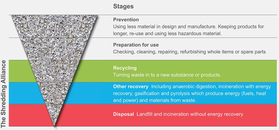 Shredding and Waste